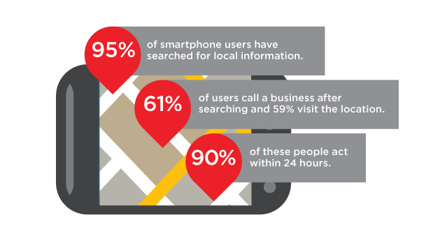mobile smart phone website usage connecting to local businesses