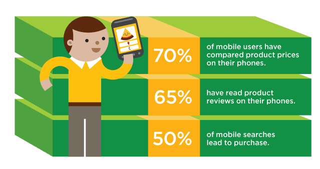 advantages of user friendly mobile wesbite design